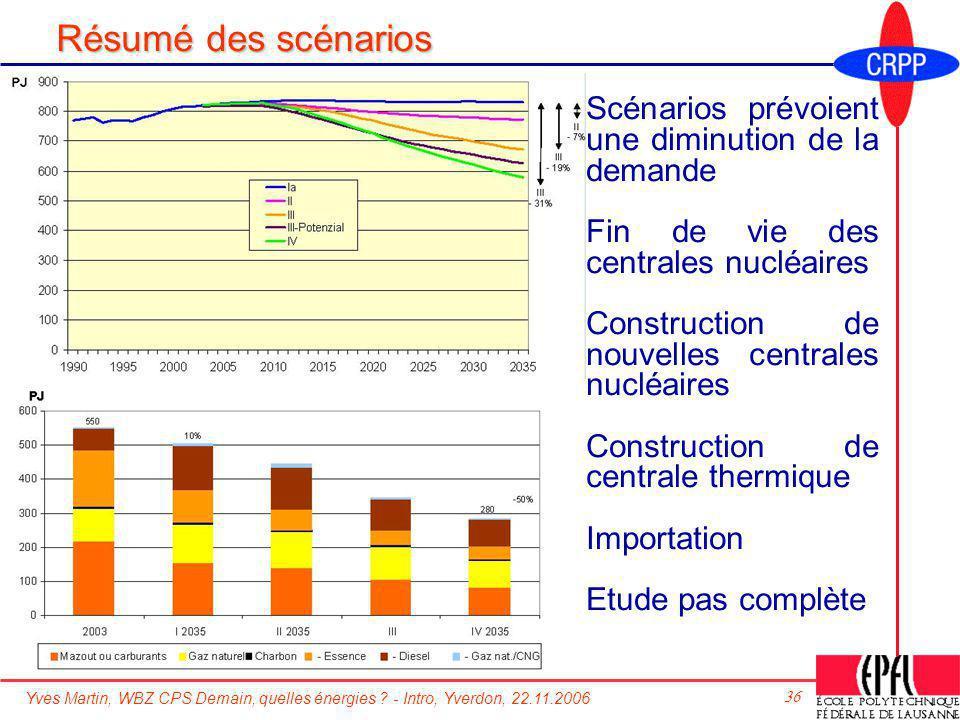 Yves Martin, WBZ CPS Demain, quelles énergies ? - Intro, Yverdon, 22.11.2006 36 Résumé des scénarios Scénarios prévoient une diminution de la demande