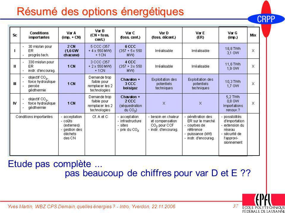 Yves Martin, WBZ CPS Demain, quelles énergies ? - Intro, Yverdon, 22.11.2006 37 Résumé des options énergétiques Etude pas complète... pas beaucoup de