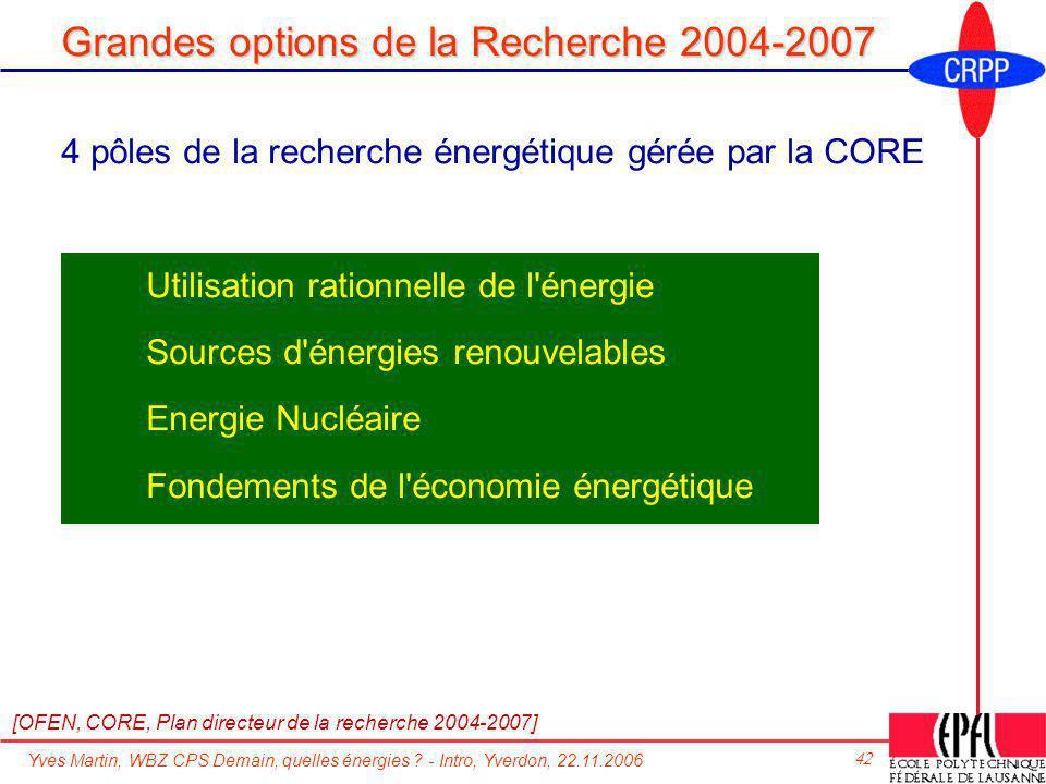 Yves Martin, WBZ CPS Demain, quelles énergies ? - Intro, Yverdon, 22.11.2006 42 Grandes options de la Recherche 2004-2007 4 pôles de la recherche éner