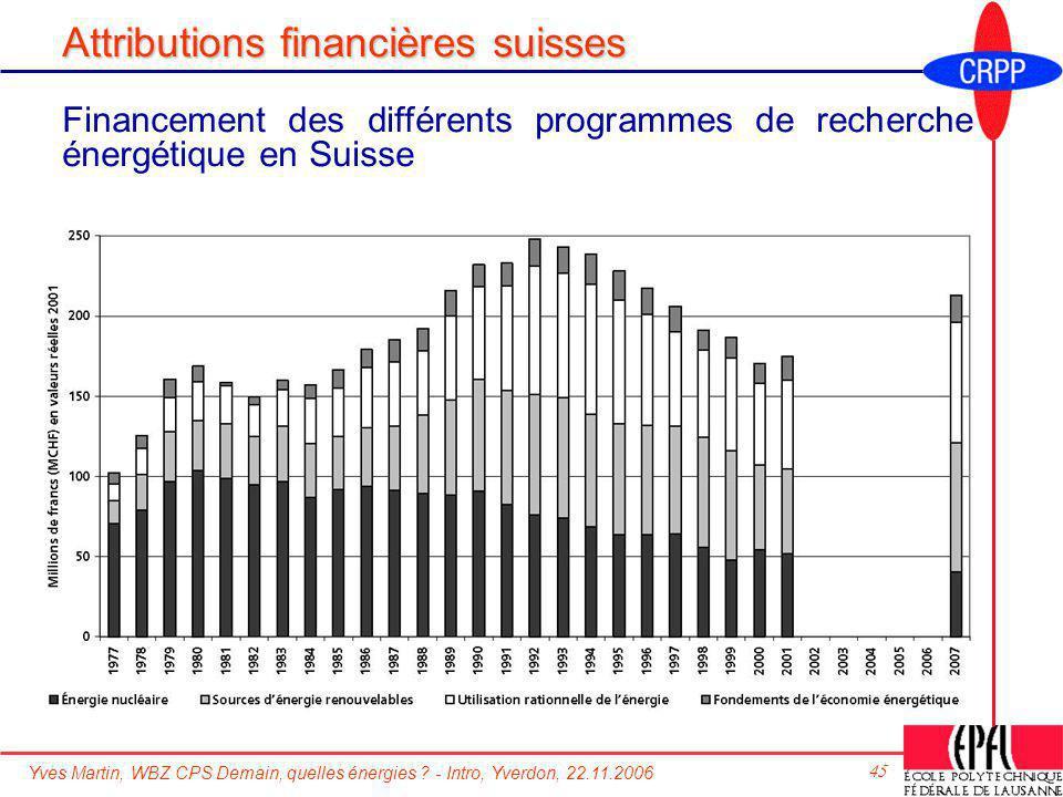 Yves Martin, WBZ CPS Demain, quelles énergies ? - Intro, Yverdon, 22.11.2006 45 Attributions financières suisses Financement des différents programmes