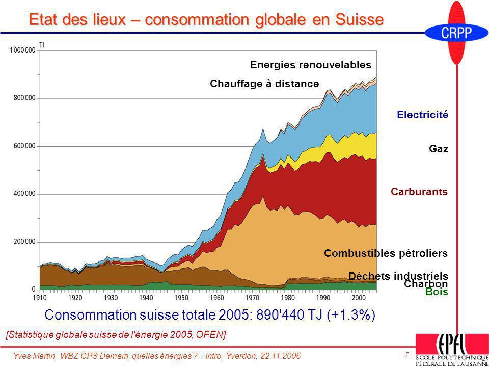 Yves Martin, WBZ CPS Demain, quelles énergies ? - Intro, Yverdon, 22.11.2006 7 Etat des lieux – consommation globale en Suisse [Statistique globale su
