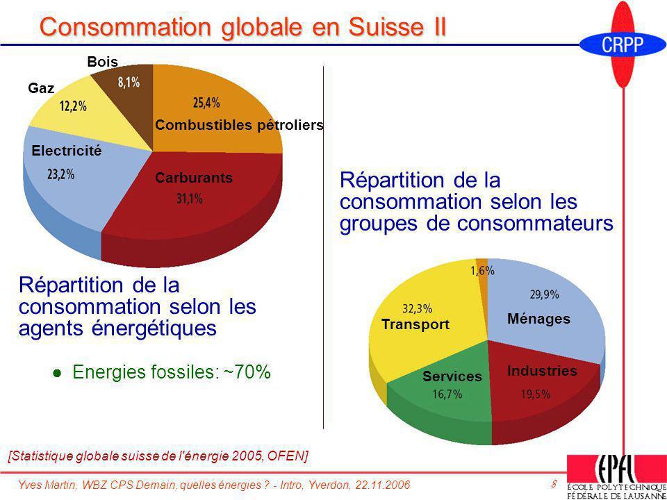 Yves Martin, WBZ CPS Demain, quelles énergies ? - Intro, Yverdon, 22.11.2006 8 Consommation globale en Suisse II [Statistique globale suisse de l'éner