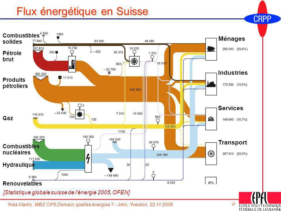 Yves Martin, WBZ CPS Demain, quelles énergies ? - Intro, Yverdon, 22.11.2006 9 Flux énergétique en Suisse [Statistique globale suisse de l'énergie 200