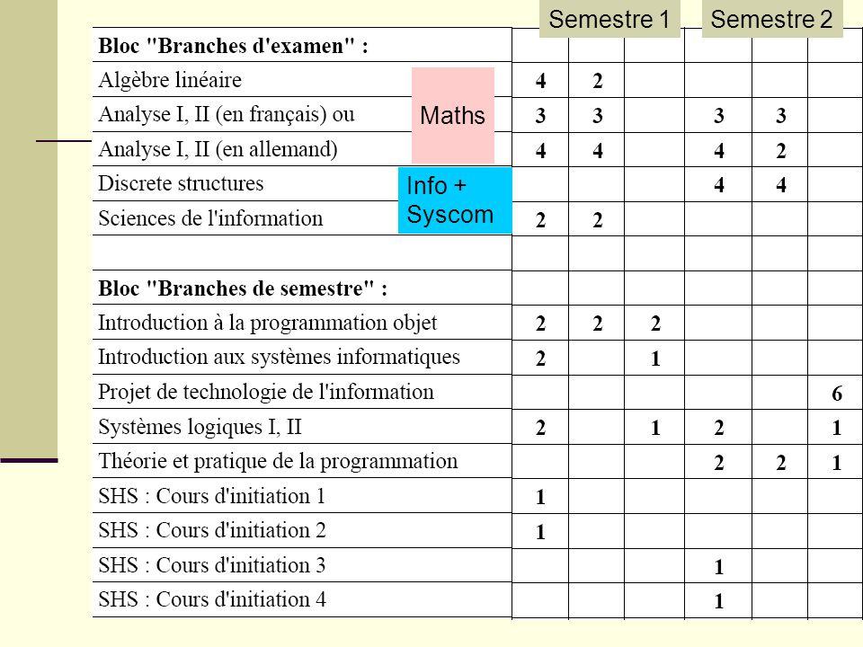 Semestre 1Semestre 2 Maths Info + Syscom