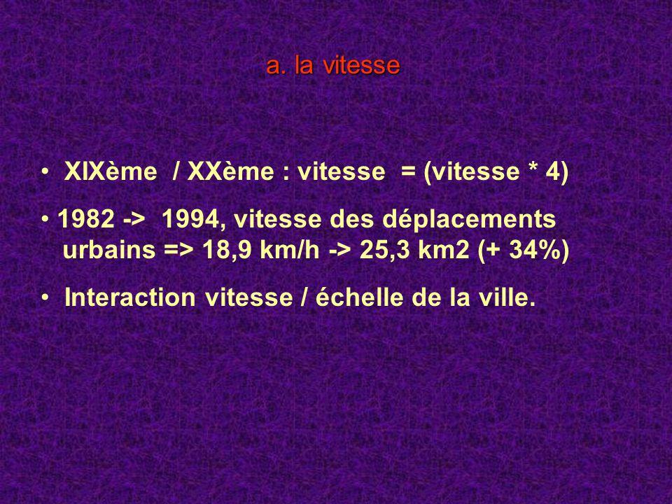 a. la vitesse XIXème / XXème : vitesse = (vitesse * 4) 1982 -> 1994, vitesse des déplacements urbains => 18,9 km/h -> 25,3 km2 (+ 34%) Interaction vit