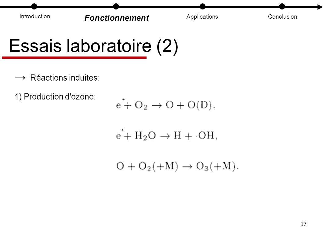 13 Introduction Fonctionnement ApplicationsConclusion Essais laboratoire (2) Réactions induites: 1) Production d'ozone: * *