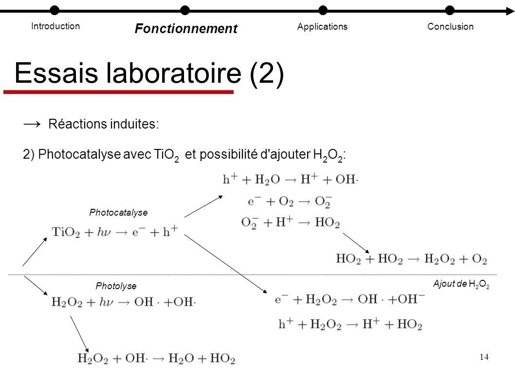 14 Introduction Fonctionnement ApplicationsConclusion Essais laboratoire (2) Réactions induites: 2) Photocatalyse avec TiO 2 et possibilité d'ajouter