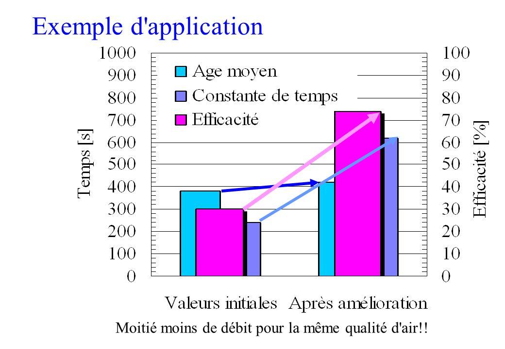 9 Efficacité de la ventilation n Constante de temps nominale Temps de changement d'air r : double de l'âge moyen de l'air dans le volume ventilé n Eff
