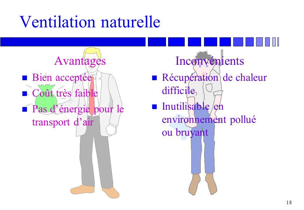Ventilation mécanique Avantages n Contrôle du débit et du climat intérieur n Utilisable en environnement pollué ou bruyant n Récupération de chaleur.