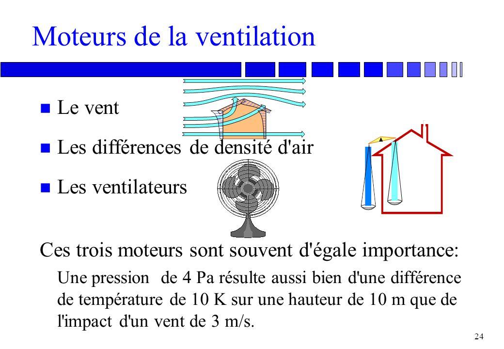 23 Si l'aération est insuffisante n Mauvaise qualité d'air, odeurs n Condensation aux endroits froids n Trop haute température n Mauvaise combustion