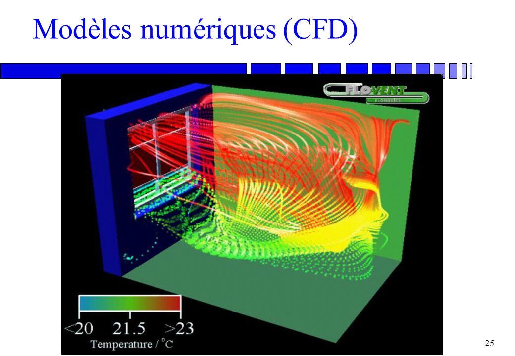 24 Moteurs de la ventilation n Le vent n Les différences de densité d'air n Les ventilateurs Ces trois moteurs sont souvent d'égale importance: Une pr