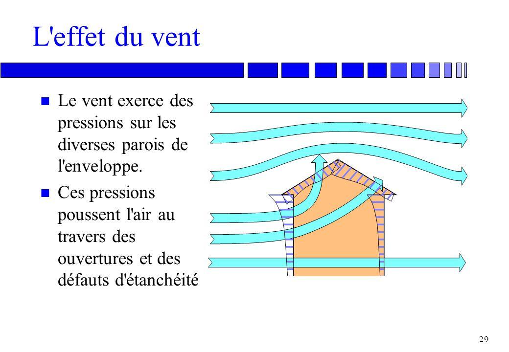 28 Effet des ventilateurs n Les ventilateurs insufflent ou extraient de l'air des locaux, changeant ainsi la pression locale