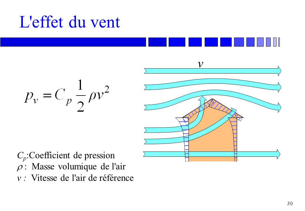 29 L'effet du vent n Le vent exerce des pressions sur les diverses parois de l'enveloppe. n Ces pressions poussent l'air au travers des ouvertures et