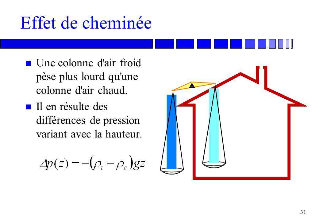 30 L'effet du vent v C p :Coefficient de pression : Masse volumique de l'air v : Vitesse de l'air de référence