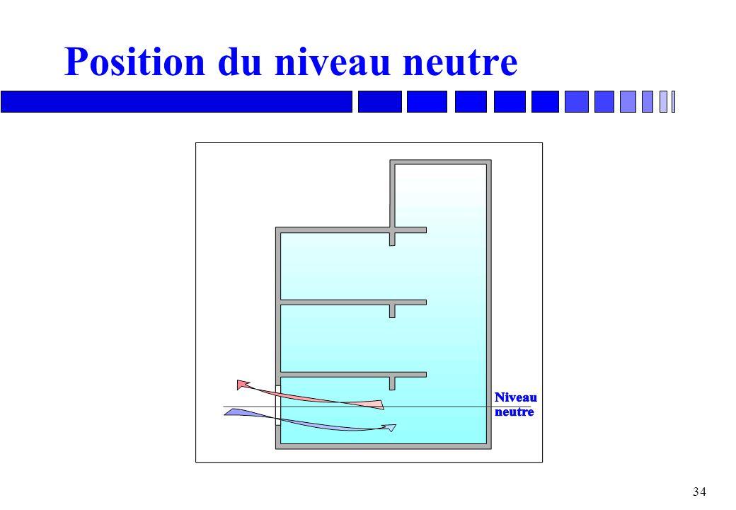 33 Qu'est-ce que le niveau neutre? n En peu de temps, un équilibre s'établit. n Le niveau neutre est le niveau où la pression intérieure est égale à l
