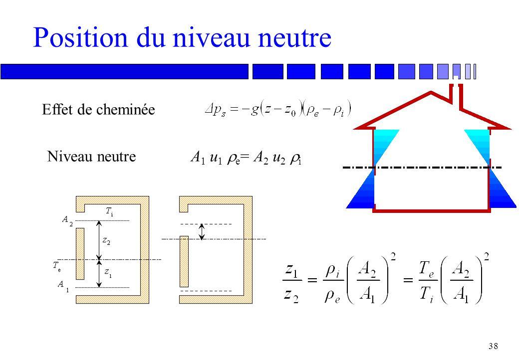 37 Débit dans une ouverture Equation de Bernoullip 1 + ½ρ e u 1 2 = p 2 + ½ ρ i u 2 2 (conservation de l'énergie) u p Adaptation: