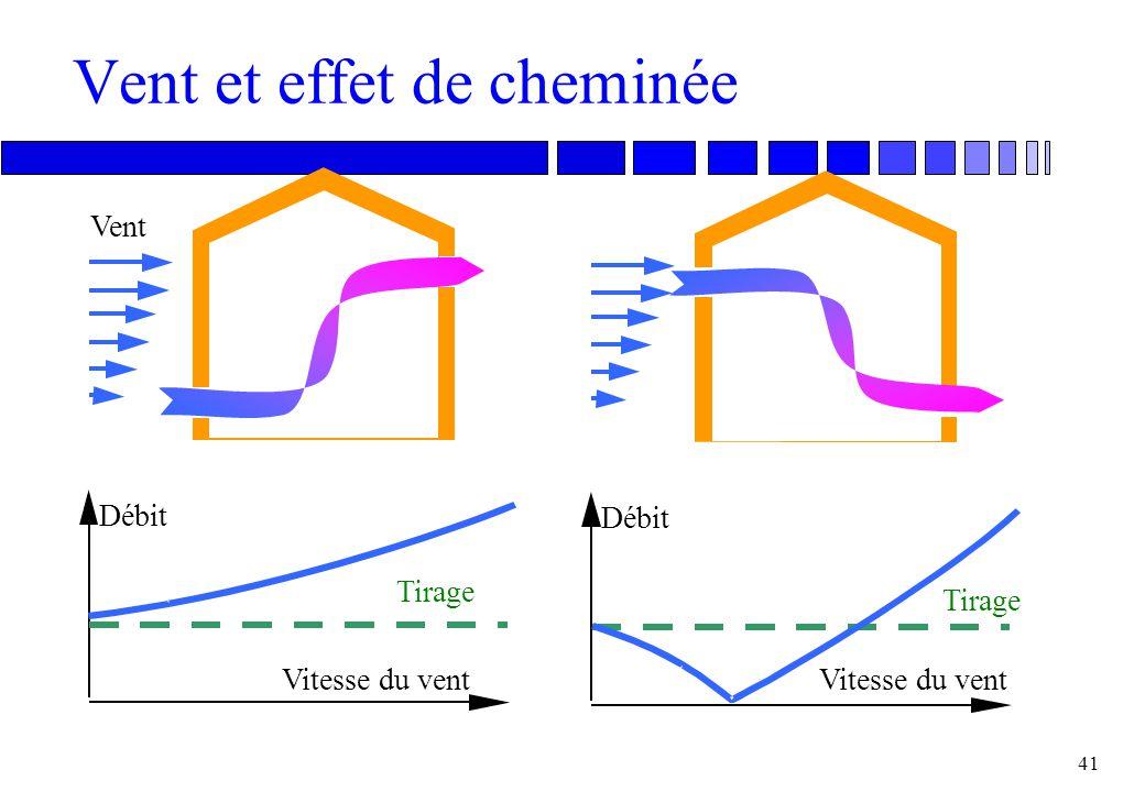 40 Débit d'air par effet de cheminée Deux ouvertures d'aires A 1 et A 2 distantes de H m en hauteur Une ouverture de hauteur H et de largeur W