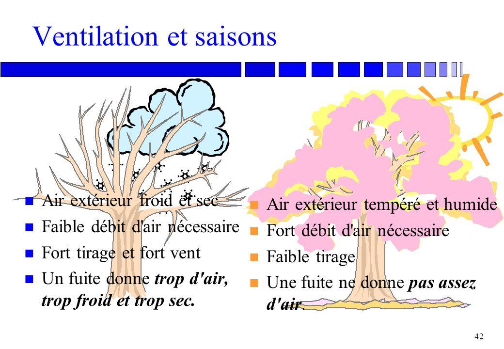 41 Vent et effet de cheminée Débit Vitesse du vent Tirage Vent Débit Vitesse du vent Tirage