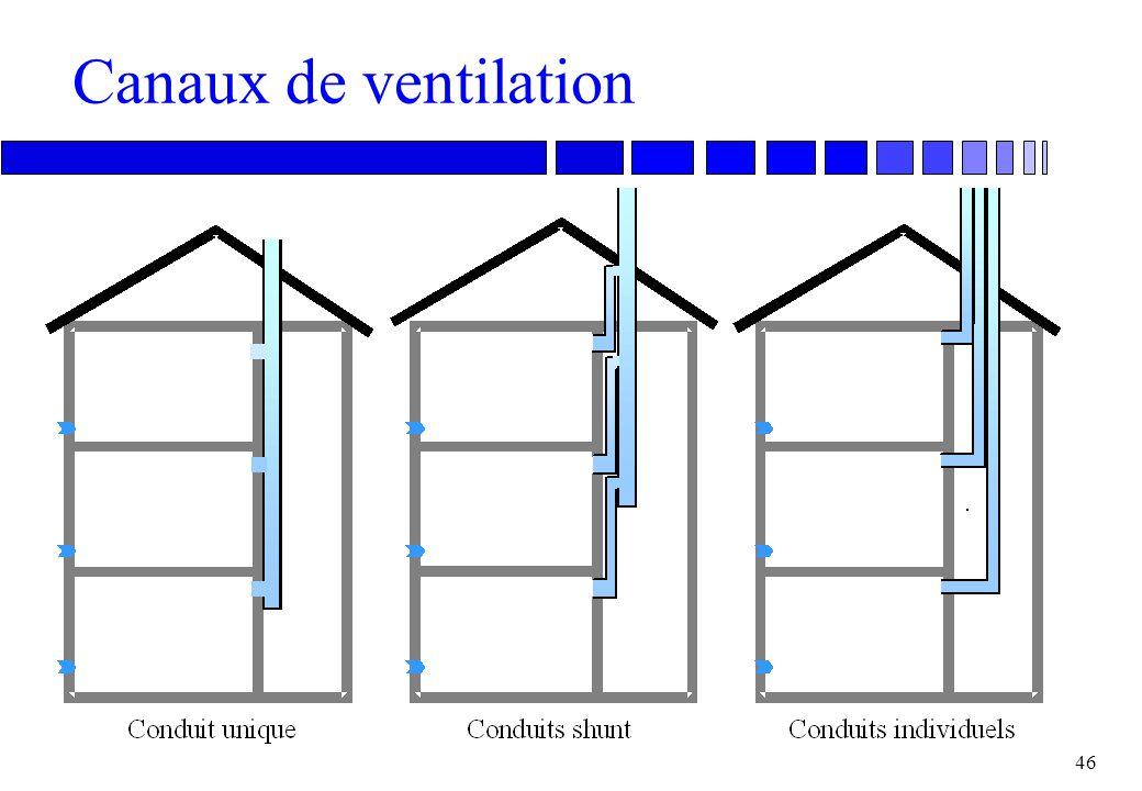 45 Ouvertures de ventilation