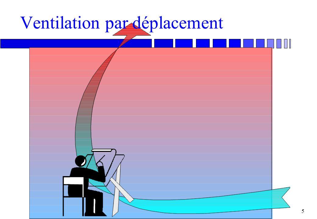 4 Modélisation de l'aération n Les masses d'air qui traversent le bâtiment sont mues par: ule vent (augmentation de la pression sur la façade au vent)
