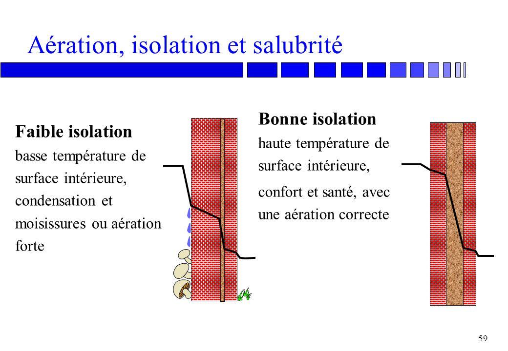Aération, humidité et isolation