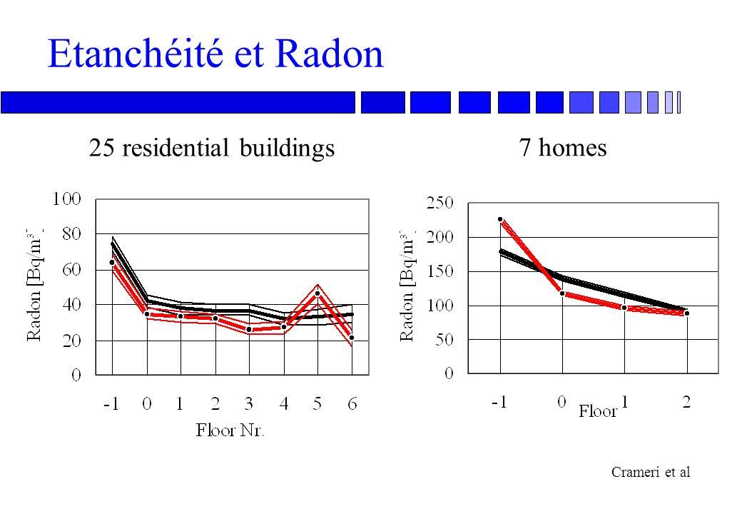 59 Aération, isolation et salubrité Faible isolation basse température de surface intérieure, condensation et moisissures ou aération forte Bonne isol