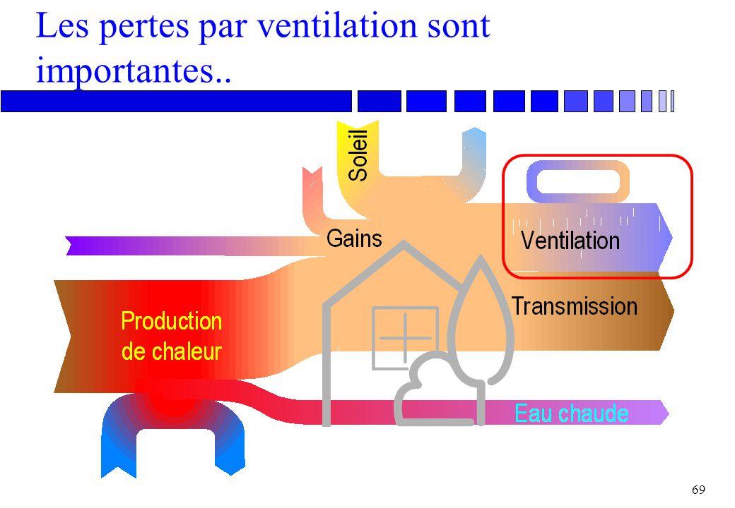68 Isolation, aération, salubrité n Isolation thermique confort et salubrité n Etanchéité à l'air contrôle de la ventilation n Eviter les polluants ai