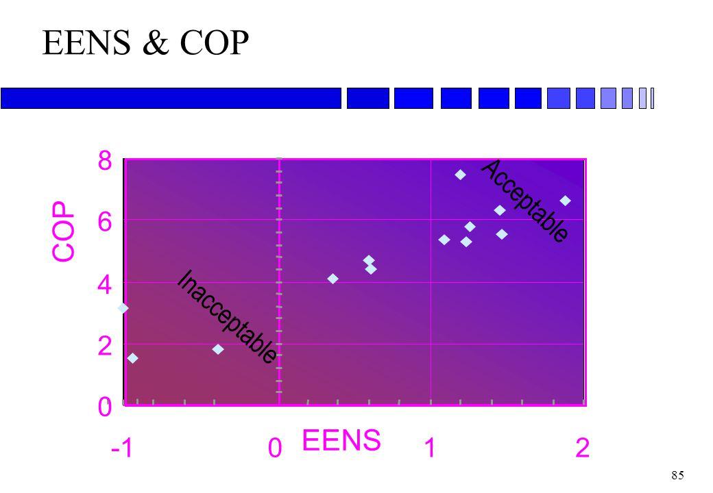 84 Économie dÉnergie Nette Spécifique Économie d'énergie nette spécifique = énergie nette récupérée par mètre cube d'air. EENS