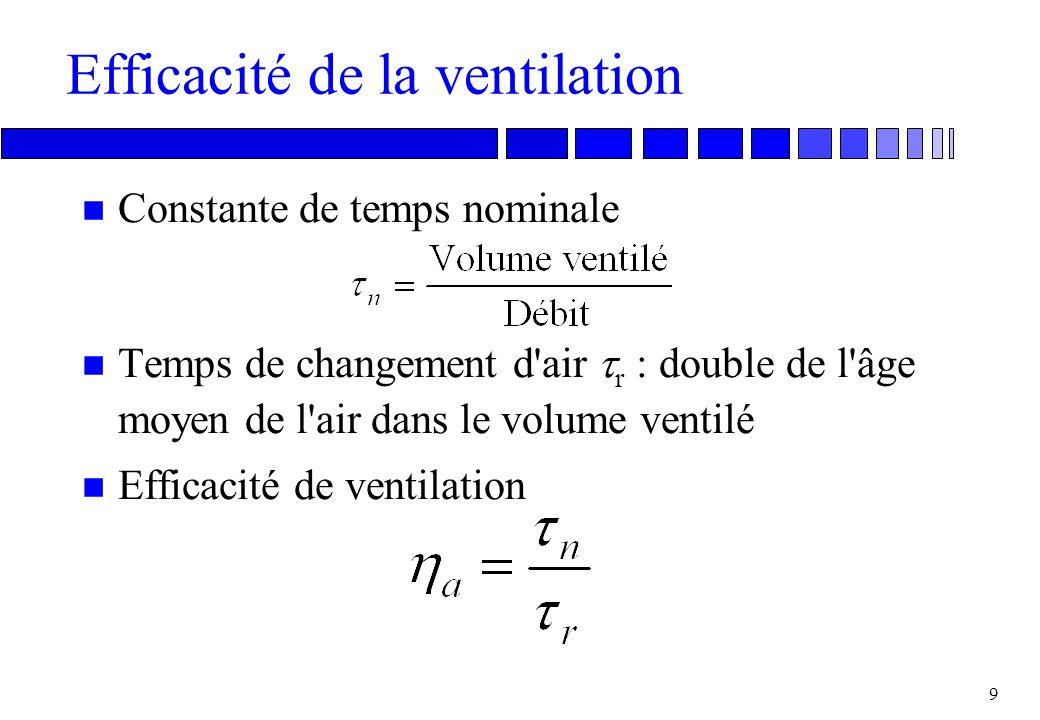 8 Efficacité d'aération a = 1 a < 0,5 a = 0,5 Age de l'air moyen Constante de temps nominale Rendement de ventilation