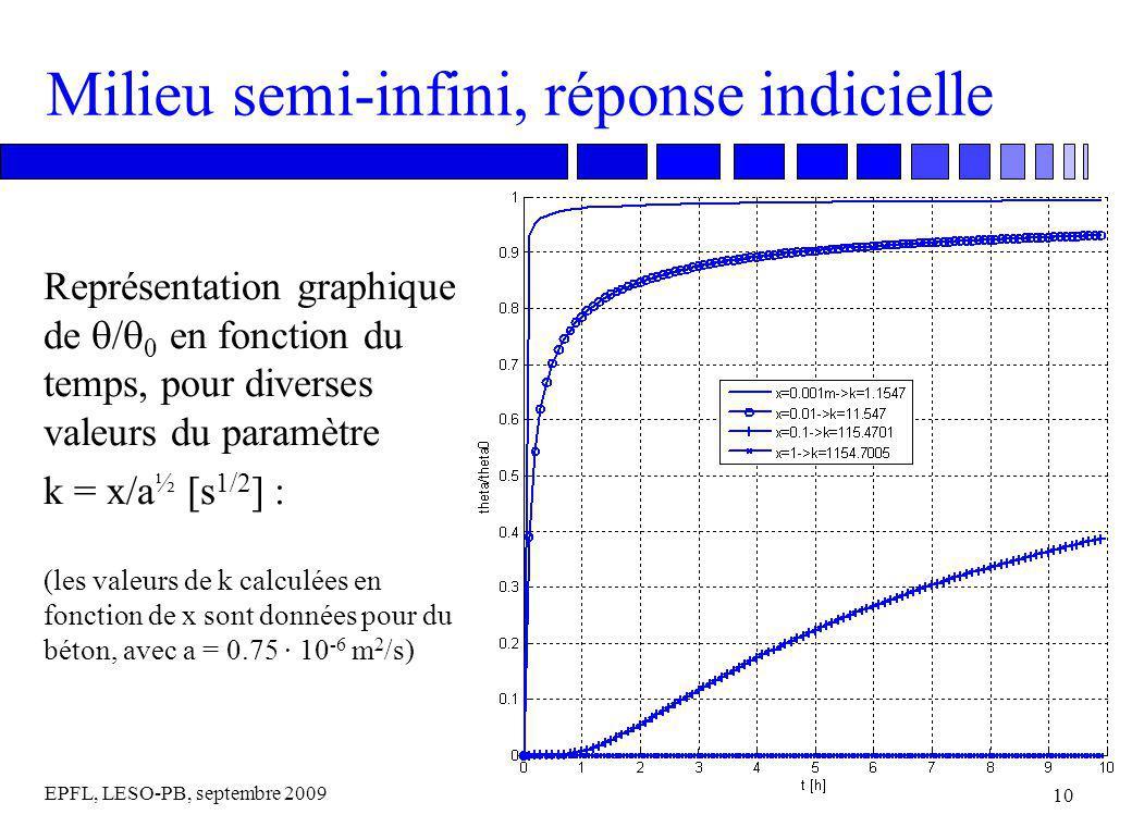 EPFL, LESO-PB, septembre 2009 10 Milieu semi-infini, réponse indicielle Représentation graphique de / 0 en fonction du temps, pour diverses valeurs du paramètre k = x/a ½ [s 1/2 ] : (les valeurs de k calculées en fonction de x sont données pour du béton, avec a = 0.75 · 10 -6 m 2 /s)