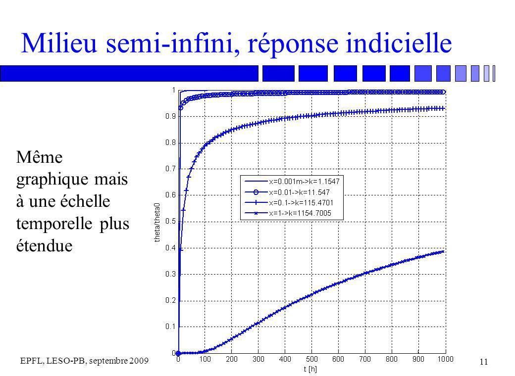 EPFL, LESO-PB, septembre 2009 11 Milieu semi-infini, réponse indicielle Même graphique mais à une échelle temporelle plus étendue