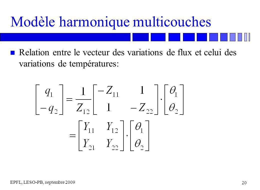 EPFL, LESO-PB, septembre 2009 20 Modèle harmonique multicouches n Relation entre le vecteur des variations de flux et celui des variations de températures: