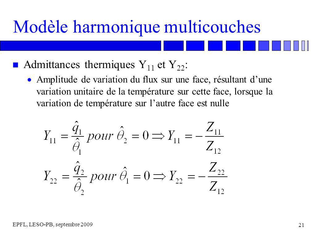 EPFL, LESO-PB, septembre 2009 21 Modèle harmonique multicouches n Admittances thermiques Y 11 et Y 22 : Amplitude de variation du flux sur une face, résultant dune variation unitaire de la température sur cette face, lorsque la variation de température sur lautre face est nulle