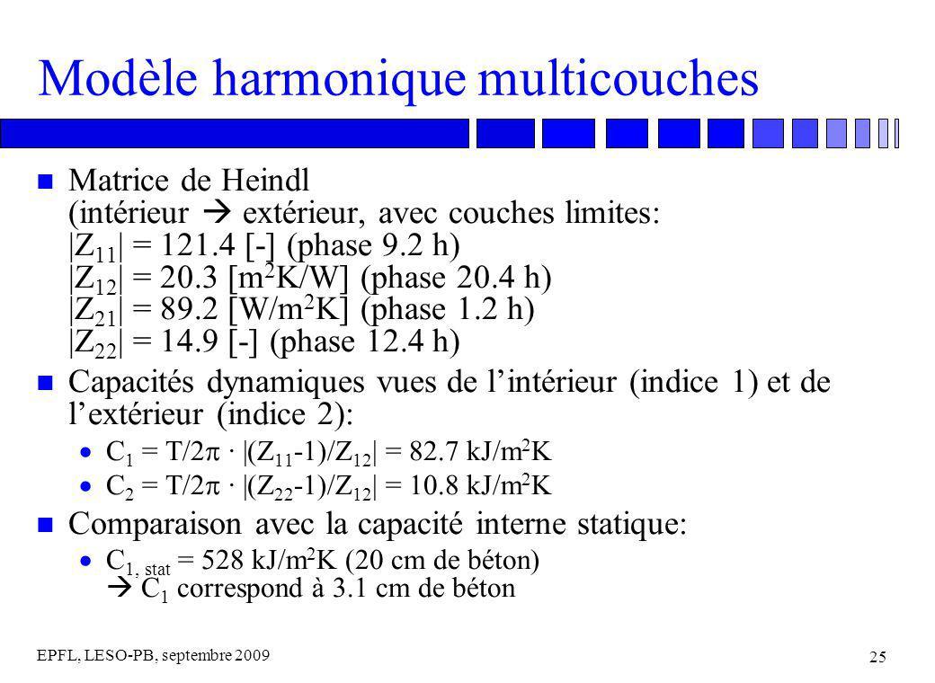 EPFL, LESO-PB, septembre 2009 25 Modèle harmonique multicouches n Matrice de Heindl (intérieur extérieur, avec couches limites: |Z 11 | = 121.4 [-] (phase 9.2 h) |Z 12 | = 20.3 [m 2 K/W] (phase 20.4 h) |Z 21 | = 89.2 [W/m 2 K] (phase 1.2 h) |Z 22 | = 14.9 [-] (phase 12.4 h) n Capacités dynamiques vues de lintérieur (indice 1) et de lextérieur (indice 2): C 1 = T/2 · |(Z 11 -1)/Z 12 | = 82.7 kJ/m 2 K C 2 = T/2 · |(Z 22 -1)/Z 12 | = 10.8 kJ/m 2 K n Comparaison avec la capacité interne statique: C 1, stat = 528 kJ/m 2 K (20 cm de béton) C 1 correspond à 3.1 cm de béton