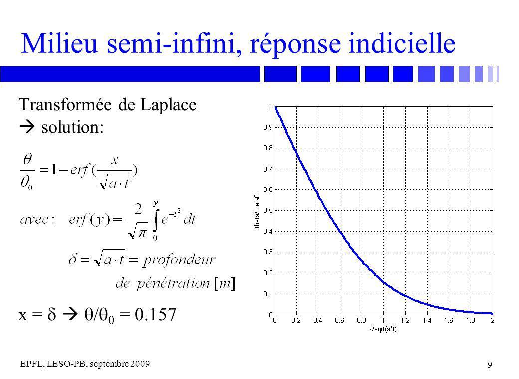 EPFL, LESO-PB, septembre 2009 9 Milieu semi-infini, réponse indicielle Transformée de Laplace solution: x = / 0 = 0.157