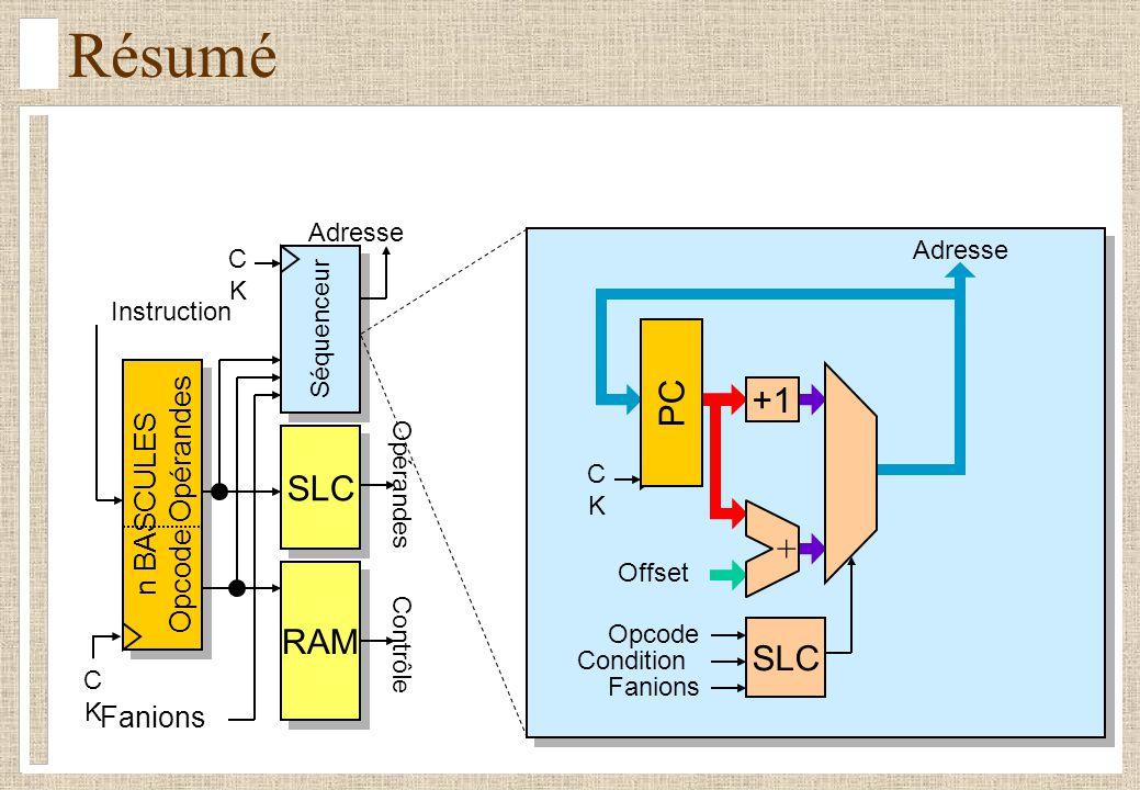 Séquenceur CKCK n BASCULES Opcode Opérandes n BASCULES Opcode Opérandes Fanions RAM Contrôle SLC Opérandes Instruction Adresse CKCK Résumé CKCK Offset SLC Opcode Condition Fanions +1 Adresse + PC