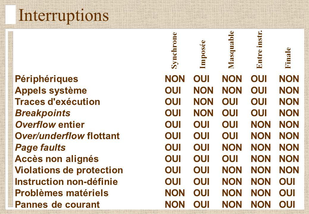 Interruptions PériphériquesNONOUINONOUINON Appels systèmeOUINONNONOUINON Traces d exécutionOUINONOUIOUINON BreakpointsOUINONOUIOUINON Overflow entierOUIOUIOUINONNON Over/underflow flottantOUIOUIOUINONNON Page faultsOUIOUINONNONNON Accès non alignésOUIOUIOUINONNON Violations de protectionOUIOUINONNONNON Instruction non-définieOUIOUINONNONOUI Problèmes matérielsNONOUINONNONOUI Pannes de courantNONOUINONNONOUI Synchrone Imposée Masquable Entre instr.