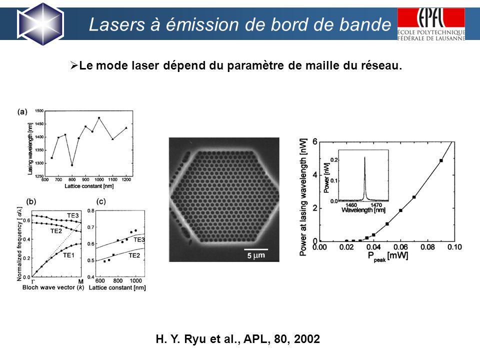 Lasers à émission de bord de bande Le mode laser dépend du paramètre de maille du réseau.