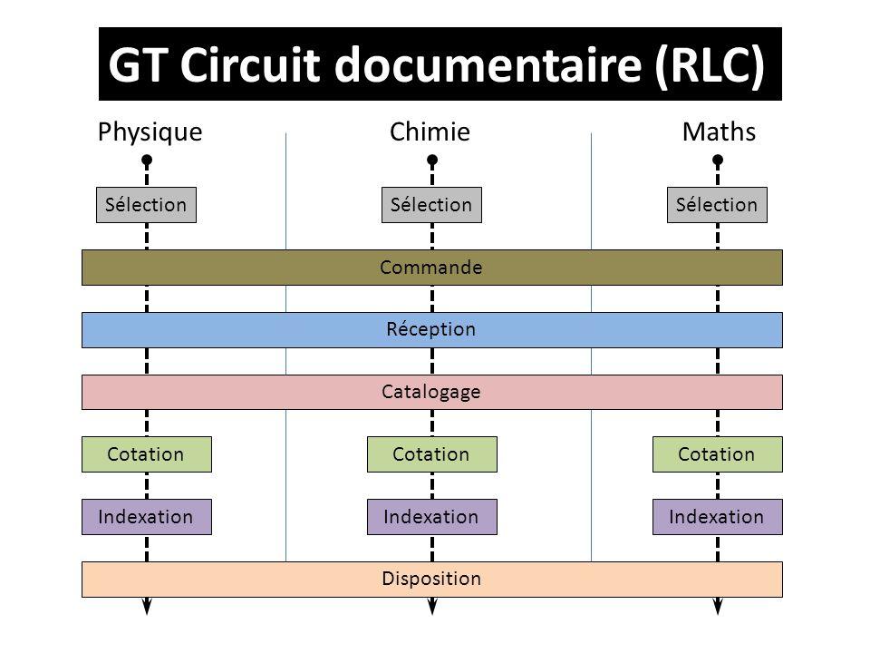 GT Circuit documentaire (RLC) PhysiqueChimieMaths Sélection Cotation Indexation Sélection Cotation Indexation Sélection Cotation Indexation Commande Réception Catalogage Disposition
