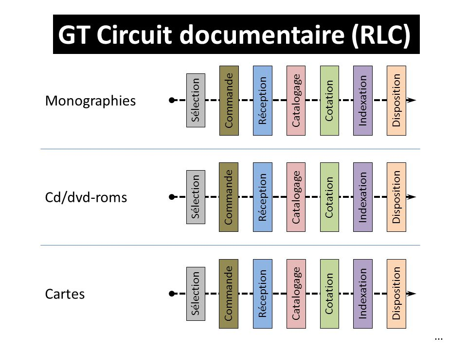 GT Circuit documentaire (RLC)... Sélection CommandeRéceptionCatalogageCotationIndexationDisposition Monographies Sélection CommandeRéceptionCatalogage