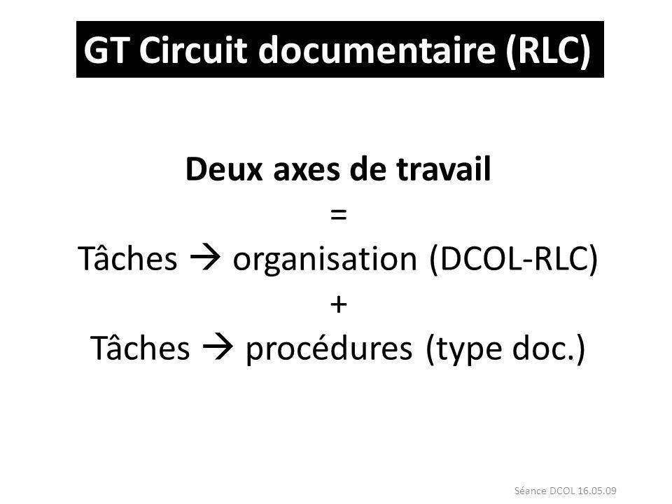 GT Circuit documentaire (RLC) Deux axes de travail = Tâches organisation (DCOL-RLC) + Tâches procédures (type doc.) Séance DCOL 16.05.09