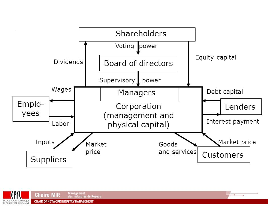 CHAIR OF NETWORK INDUSTRY MANAGEMENT Shareholders Board of directors Corporation (management and physical capital) Suppliers Customers Emplo- yees Lenders Dividends Voting power Equity capital Supervisory power Debt capital Interest payment Market price Goods and services Market price Inputs Labor Wages Managers