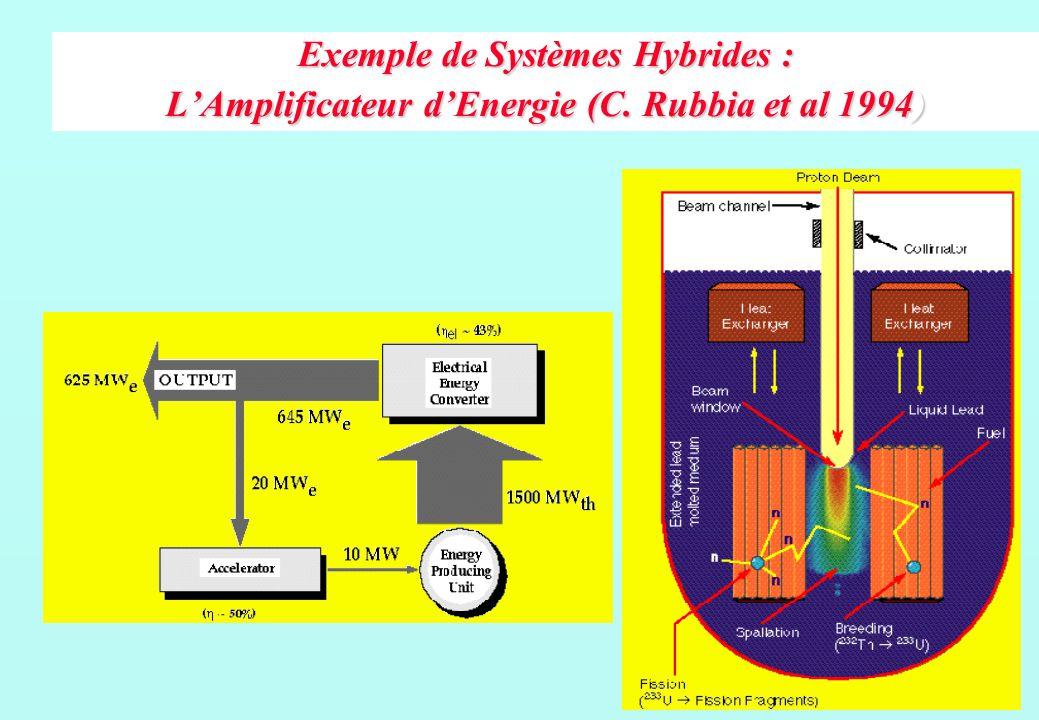 Exemple de Systèmes Hybrides : LAmplificateur dEnergie (C. Rubbia et al 1994)