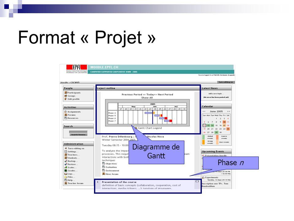 Dans les boîtes: les modules Principaux Ressources (URL, fichiers) Travaux à rendre Questionnaires à choix multiples Forums de discussion