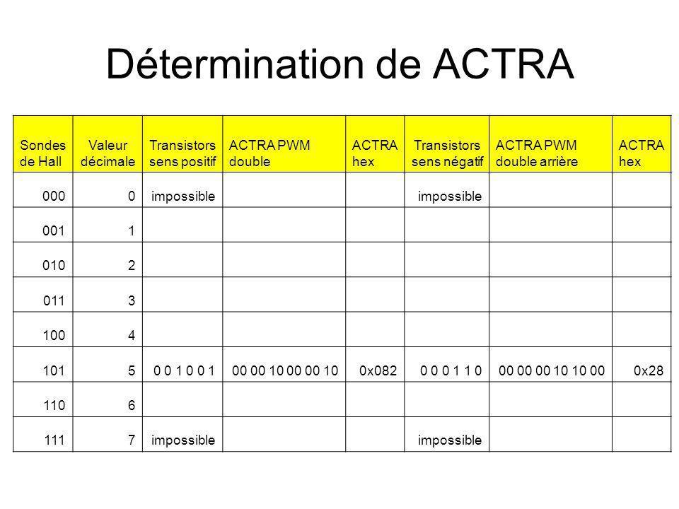 Détermination de ACTRA Sondes de Hall Valeur décimale Transistors sens positif ACTRA PWM double ACTRA hex Transistors sens négatif ACTRA PWM double arrière ACTRA hex 0000impossible 0011 0102 0113 1004 10150 0 1 00 00 10 0x0820 0 0 1 1 000 00 00 10 10 000x28 1106 1117impossible