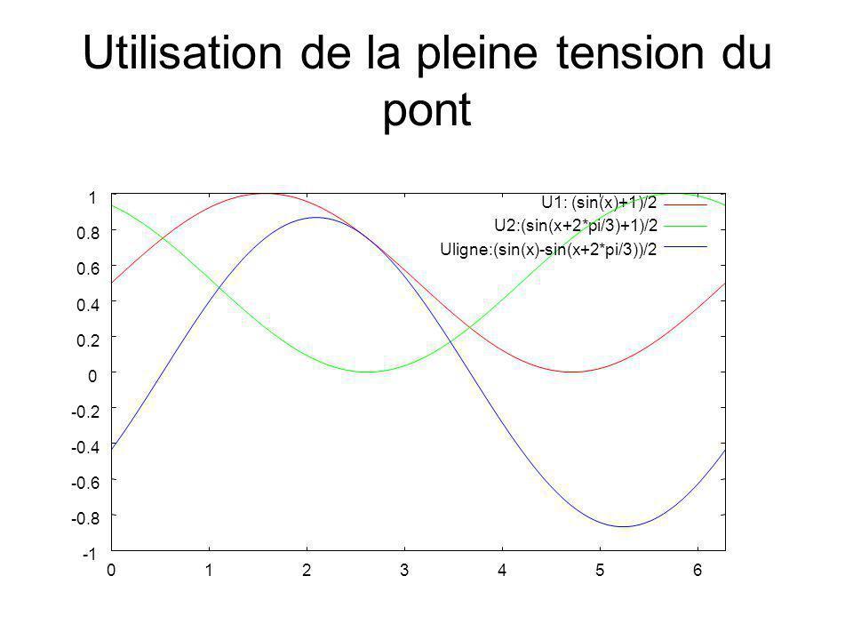Utilisation de la pleine tension du pont -0.8 -0.6 -0.4 -0.2 0 0.2 0.4 0.6 0.8 1 0 1 2 3 4 5 6 U1: (sin(x)+1)/2 U2:(sin(x+2*pi/3)+1)/2 Uligne:(sin(x)-sin(x+2*pi/3))/2