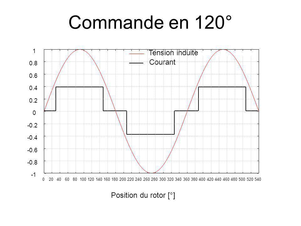 Commande en 120° Tension induite Courant -0.8 -0.6 -0.4 -0.2 0 0.2 0.4 0.6 0.8 1 0 20 40 60 80 100 120 140 160 180 200 220 240 260 280 300 320 340 360 380 400 420 440 460 480 500 520 540 Position du rotor [°]