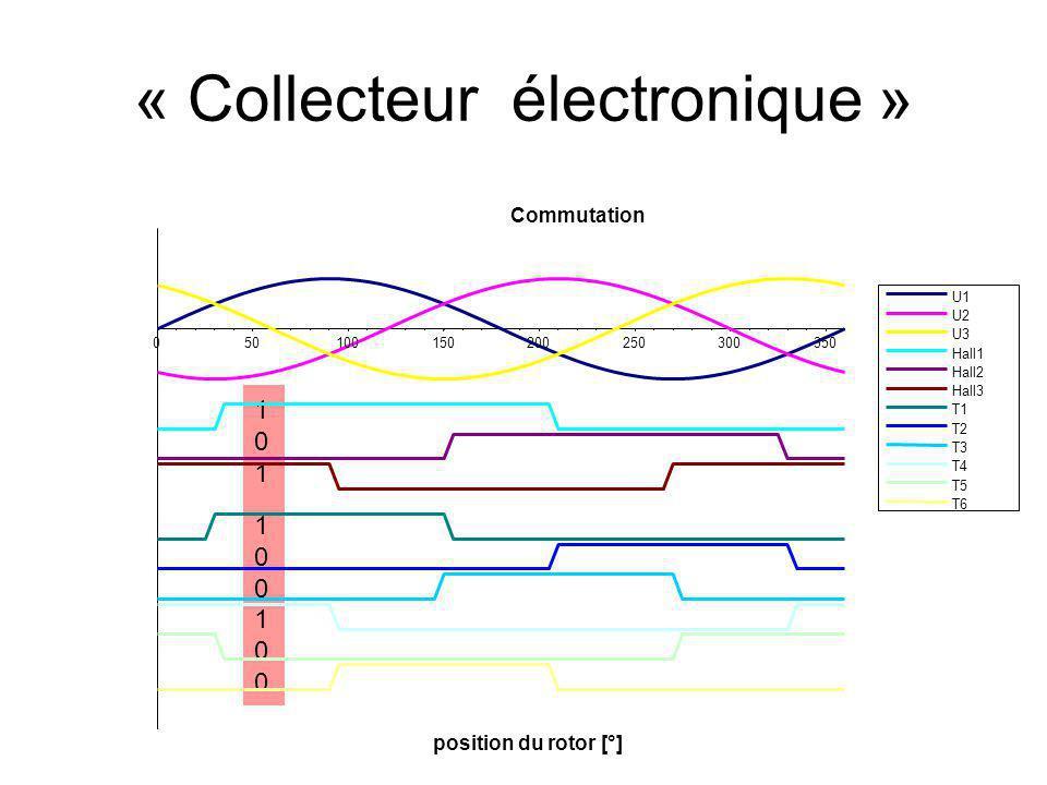 101100100101100100 « Collecteur électronique » Commutation 050100150200250300350 position du rotor [°] U1 U2 U3 Hall1 Hall2 Hall3 T1 T2 T3 T4 T5 T6