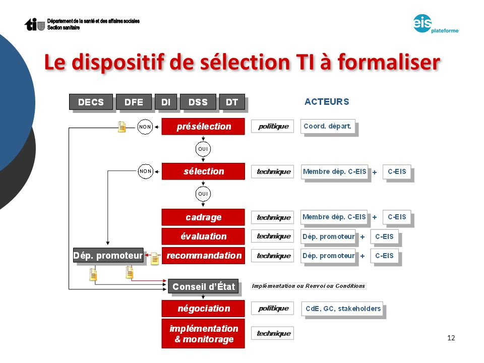 12 Le dispositif de sélection TI à formaliser