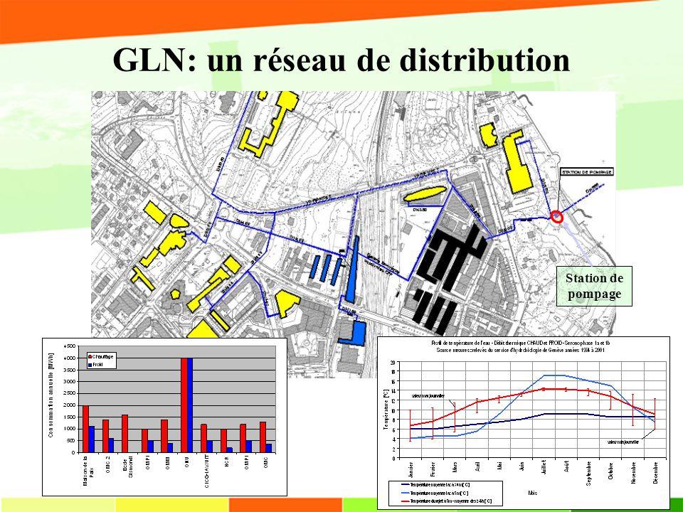 GLN: un réseau de distribution Station de pompage